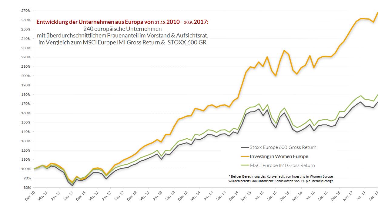Chart Investing in Women Aktienportfolio
