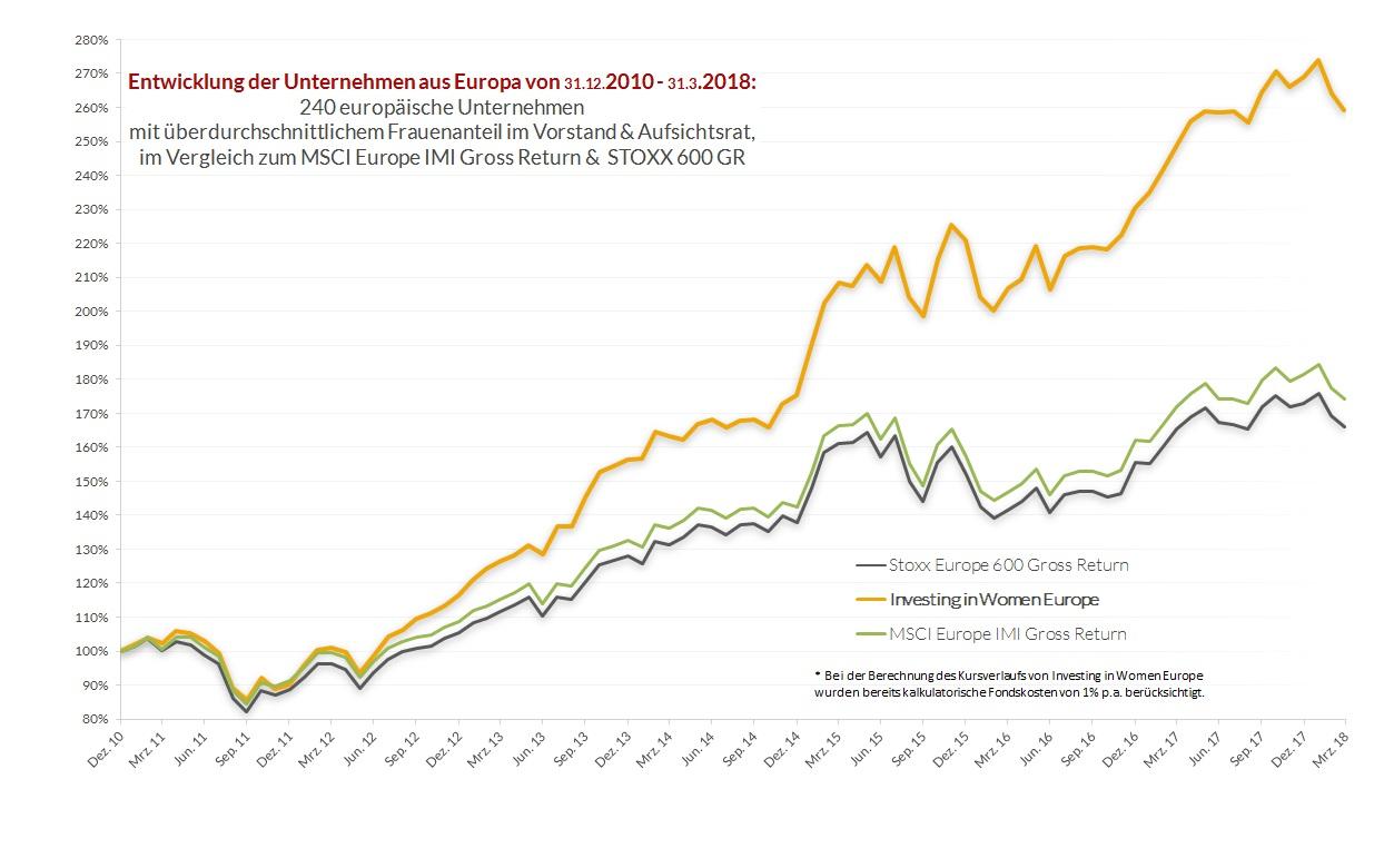 Europa Chart dt 18-3